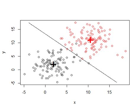 linear plot diagram r how to plot classification borders on an linear