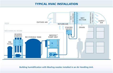 hospitals use adiabatic high pressure water atomizing