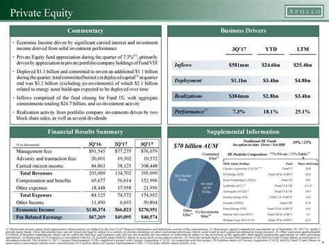 apollo global management llc 2017 q3 results earnings