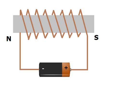 diagram of an electromagnet how electromagnet is produce draw its diagram