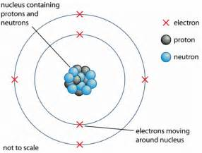 Cobalt 60 Protons And Neutrons Atomic Structure The Changing Models Of Atom