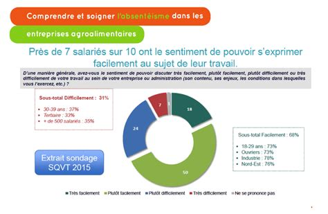Cabinet De Recrutement Agroalimentaire by Cabinet Recrutement Agroalimentaire