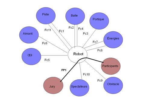 pieuvre diagramme logiciel diagramme pieuvre