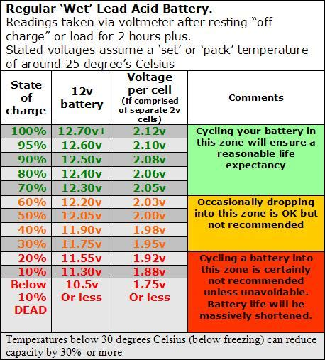 boat battery normal voltage when to charge trawler forum