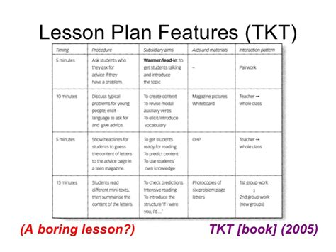 TBLT Lesson Planning