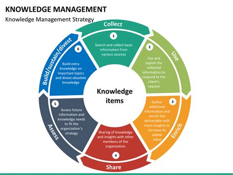 powerpoint templates for knowledge management knowledge management powerpoint template sketchbubble