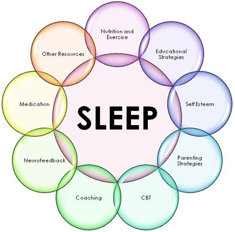 sleep pattern disturbance meaning 46 best images about sleep disorders on pinterest shift