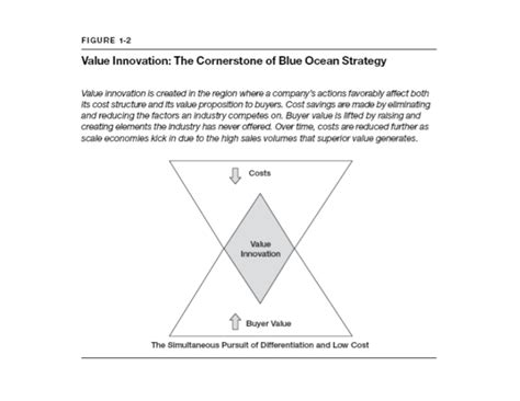 blue ocean strategy method templates