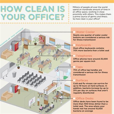 is your office a breeding ground for germs officeclean ie