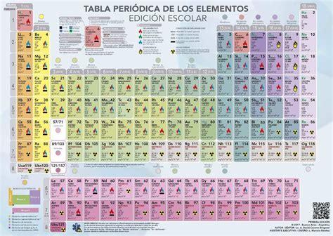 fraps full version trackid sp 006 tabla periodica de los elementos salvador mosqueira images
