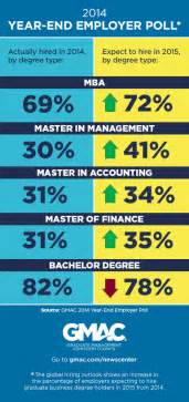 Career Mba Hire by 2015 Mba Hiring Expected To Grow