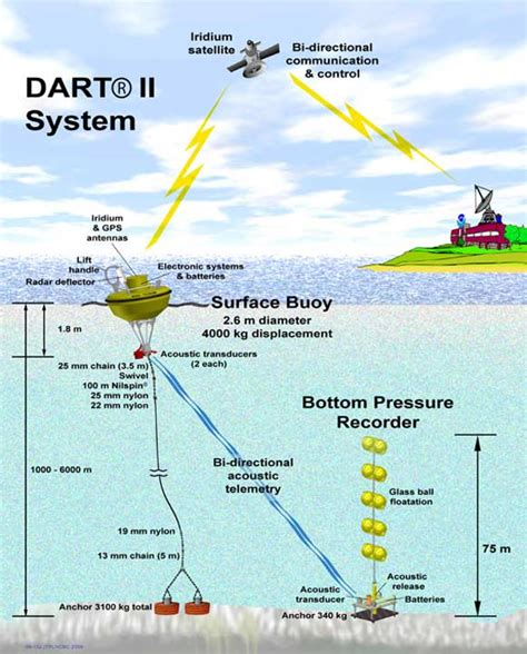 earthquake early warning system japan how japan s earthquake and tsunami warning systems work