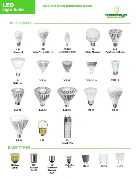 Led Light Bulbs Shape And Base Reference Guide Lighting Led Light Bulb Types