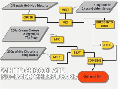 recipe flowchart white chocolate cheesecake flowchart and graphic