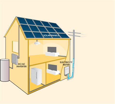 will solar panels work on my house tempco call us now on 1300 836 726