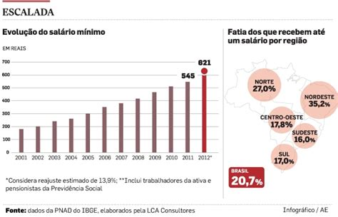 reajuste do salario minimo rs 2016 reajuste do salrio mnimo em 2013 leva a aumento real de