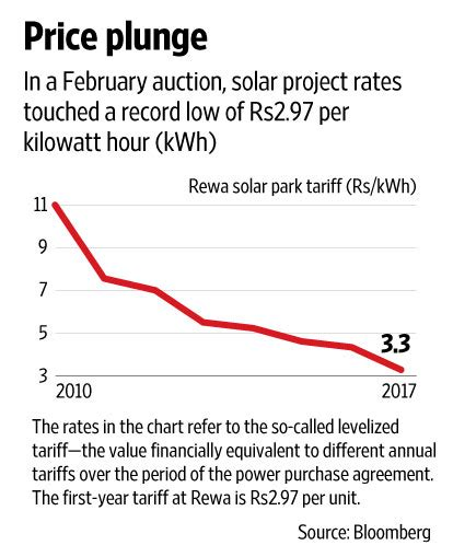 tier 1 solar panels in india indian solar power producers may get module prices relief