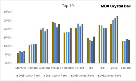Mba Rankings Plus Acceptance Rate by Acceptance Rate At Top Us Mba Schools Selectivity Trends