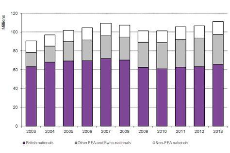 A Calendar Quarter Is Made Up Of Immigration Statistics July To September 2014 Gov Uk