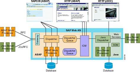 design application server cisco application networking for sap design guide cisco