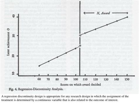 regression discontinuity design natural experiment ppt research design part ii cross sectional and quasi