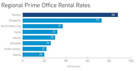 Office Space Rental Rates Office Market In Yangon 1q 2014 Consult Myanmar