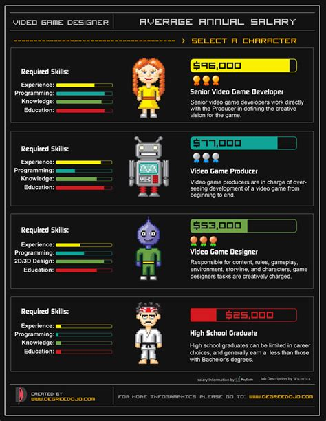 game design visual style average annual salary of video game designers infographic