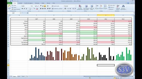 Tutorial Excel Graficas 2010 | excel 2010 mini gr 225 ficas v 237 deo tutorial