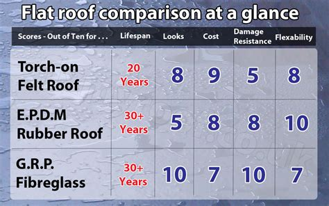 Flat Roof Repair Cost Flat Roofs Best Flat Roofs