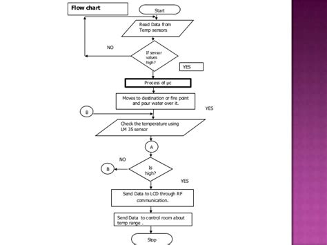 Process Flowchart Fire Fighting And Fire Protection | fire fighting robot