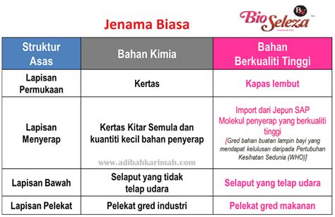Bio Untuk Ibu bio seleza feminine pad premium beautiful my journey to