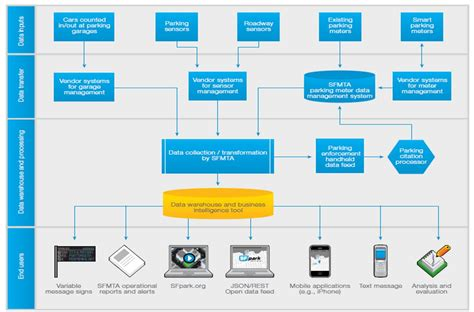 data flowchart smart mobility smart cities student leading study