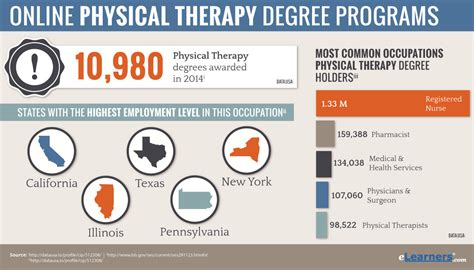 therapy degree programs physical therapy degree physical therapy
