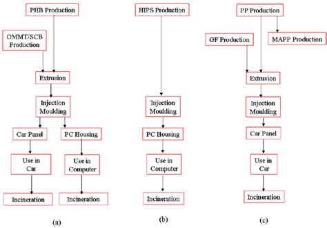 petrochemical flowchart petrochemical flowchart flowchart in word