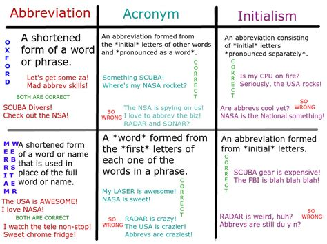 abbreviations vs acronyms
