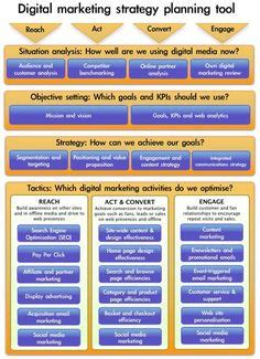 digital marketing caign planning template free value chain powerpoint template and
