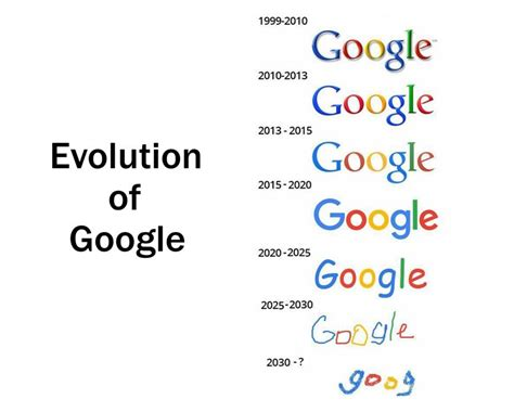 Memes Google Images - evolution of google logo google know your meme