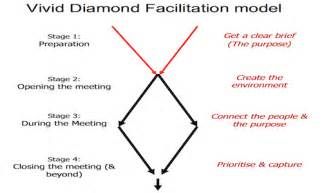 Facilitation Skills Course Outline by Facilitation For Business Meetings And Workshops