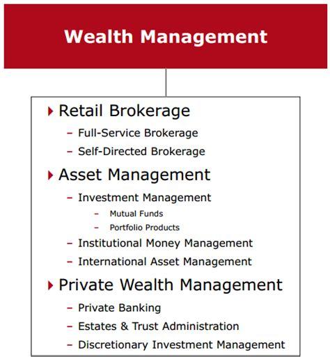 best wealth management banks canadian imperial the best of the big banks canadian