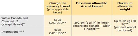 Air Canada Pet In Cabin by Air Canada Pet Policy 2017 Airline Pet Policies