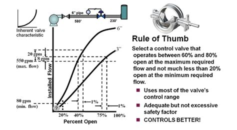 by dcor 20 rule of thumb measurements for decorating your home control valve sizing 101 rules of thumb for control