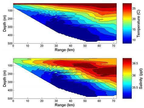 Continental Shelf Temperature noaa explorer investigating the charleston bump temperature and salinity distributions