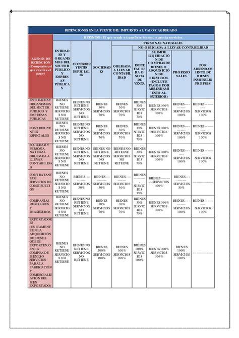 www dian tabla retenciones 2016 tablas de retenciones en la fuente 2016 tabla