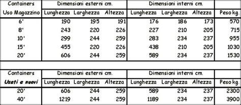 container 20 piedi misure interne tipologia container installazione climatizzatore