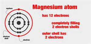 How Many Protons And Electrons Does Magnesium Atoms Derek Shirlaw