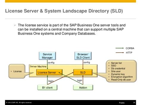 sap trex tutorial what is system landscape directory in sap beatiful landscape