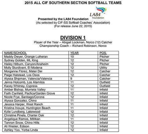 southern section cif football 2015 all cif ss softball teams are out san bernardino