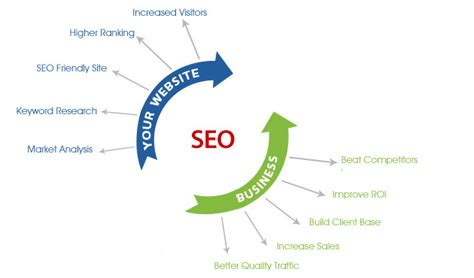 Seo Specialists 1 by 10 Mejores Trucos Seo 2012 Akilsolutions Inc