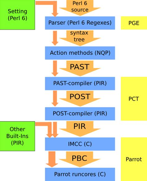 parsing with perl 6 regexes and grammars a recursive descent into parsing books perlgeek de rakudo architectural overview