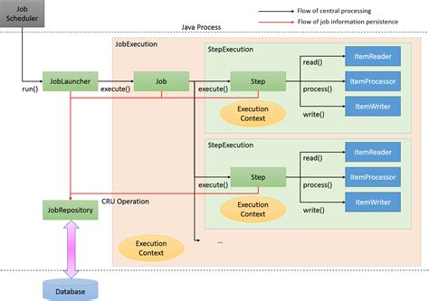 rabbitmq tutorial java youtube excellent spring flow diagram pictures inspiration